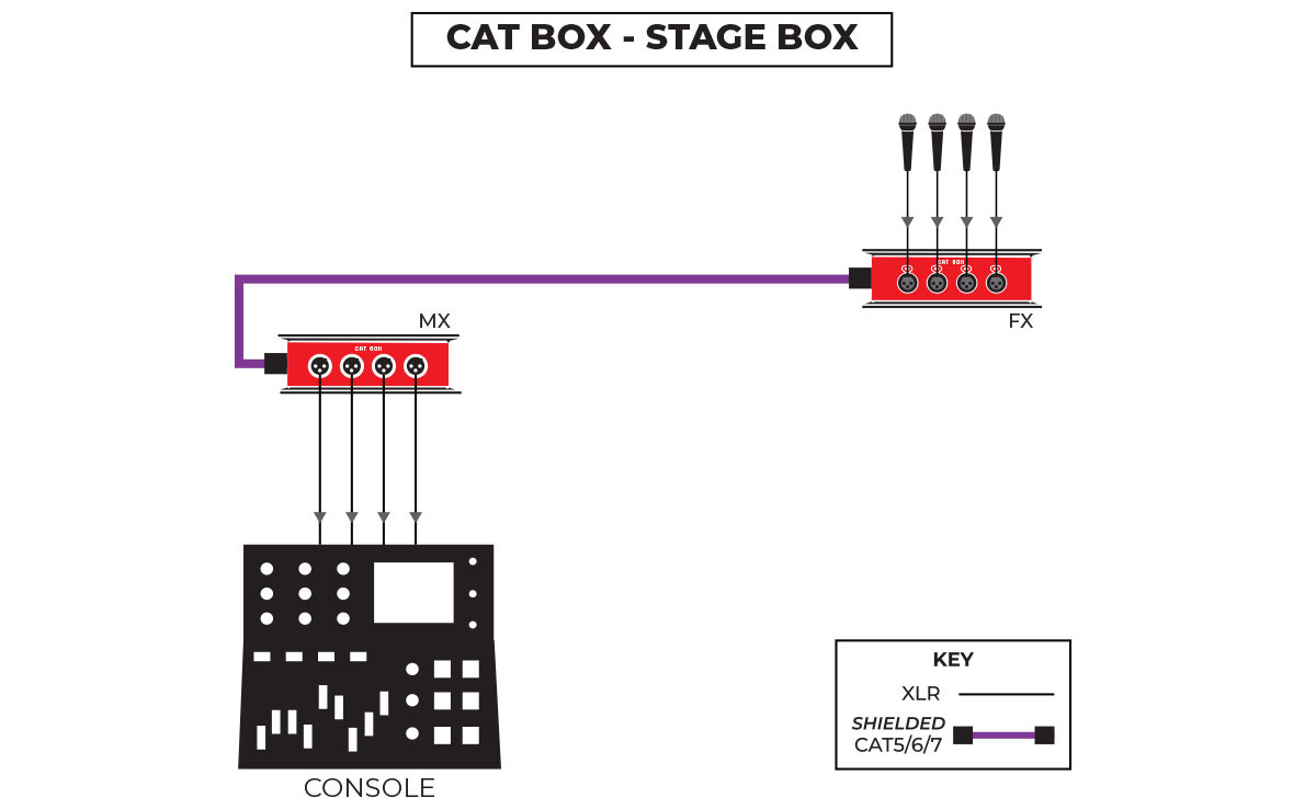 CAT Box Stage Applications