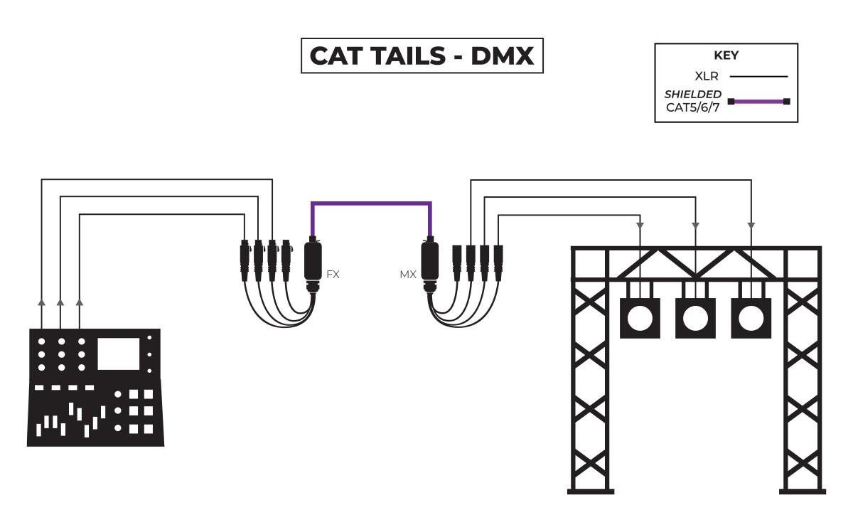 CAT Tails DMX Application