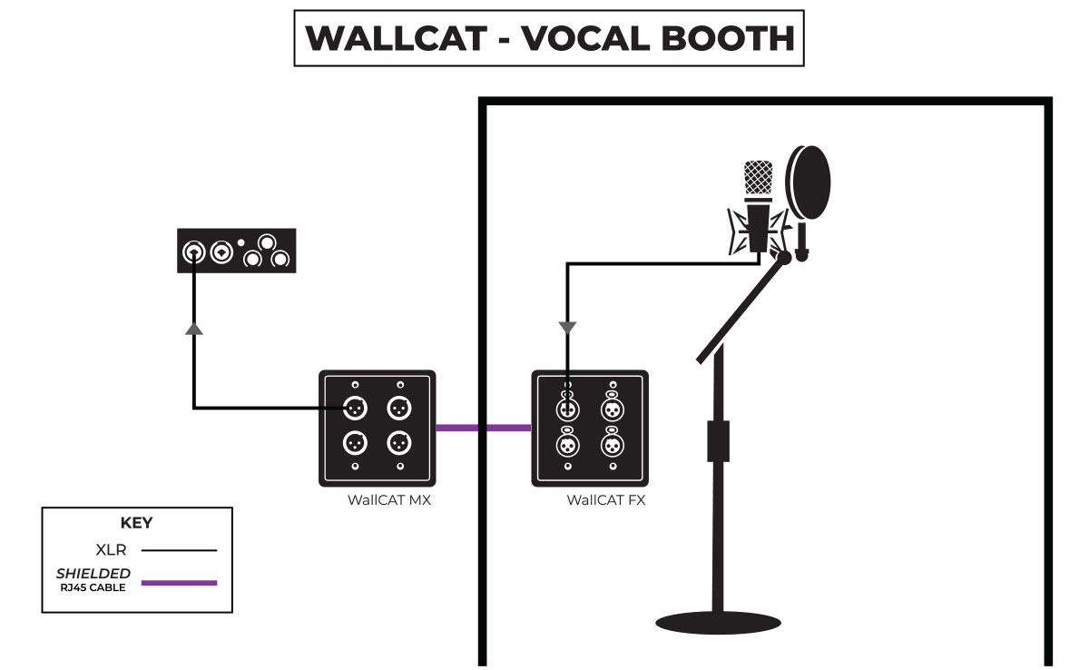 WallCAT Vocal Booth